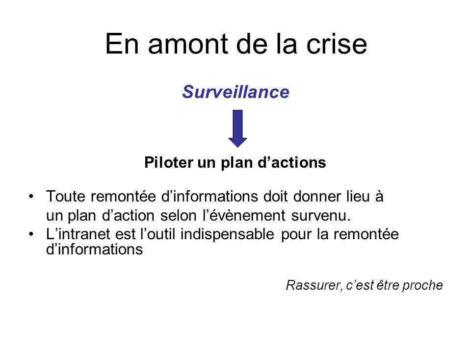Surveillance Piloter un plan d'actions Toute remontée d'informations doit donner lieu à un plan d'action selon l'évènement survenu. L'intranet est l'o