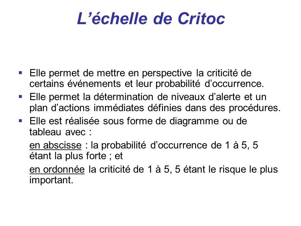 L'échelle de Critoc  Elle permet de mettre en perspective la criticité de certains événements et leur probabilité d'occurrence.  Elle permet la déte