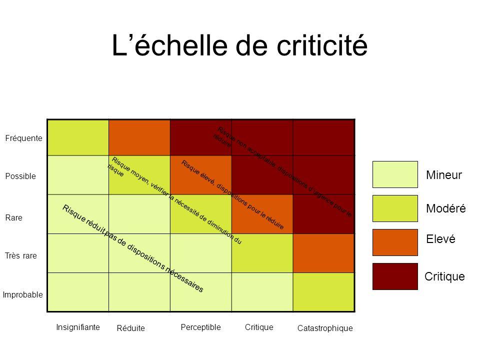 L'échelle de criticité Mineur Modéré Elevé Critique Risque réduit pas de dispositions nécessaires Risque moyen, vérifier la nécessité de diminution du