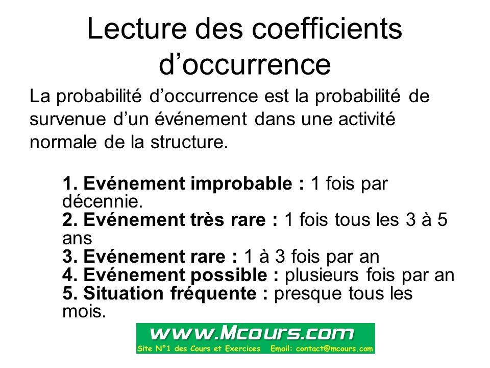 Lecture des coefficients d'occurrence La probabilité d'occurrence est la probabilité de survenue d'un événement dans une activité normale de la struct
