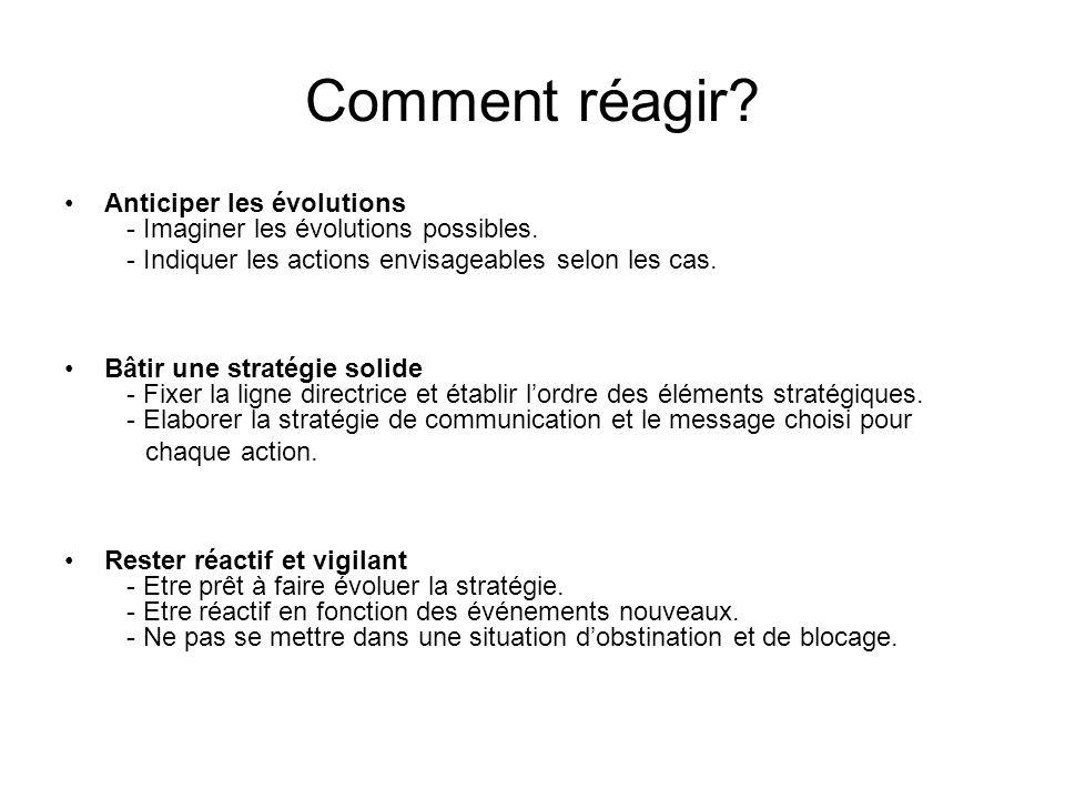 Comment réagir? Anticiper les évolutions - Imaginer les évolutions possibles. - Indiquer les actions envisageables selon les cas. Bâtir une stratégie