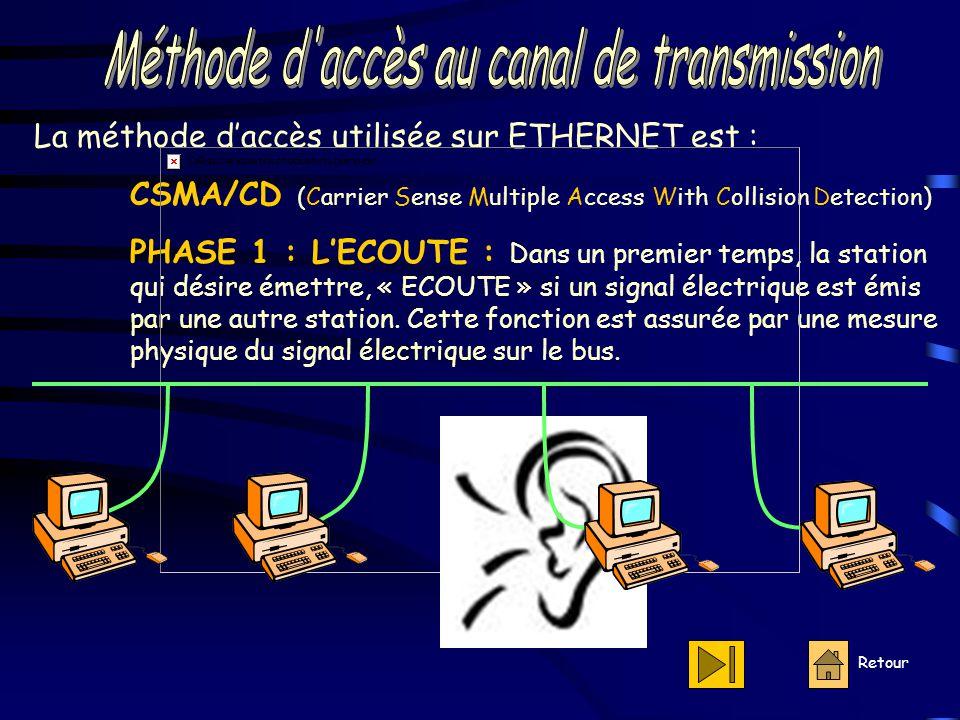 Retour La méthode d'accès utilisée sur ETHERNET est : CSMA/CD (Carrier Sense Multiple Access With Collision Detection) PHASE 1 : L'ECOUTE : Dans un premier temps, la station qui désire émettre, « ECOUTE » si un signal électrique est émis par une autre station.