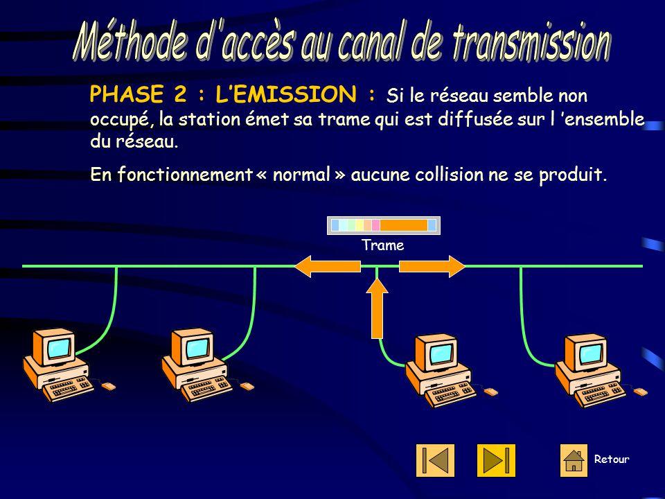 Retour PHASE 2 : L'EMISSION : Si le réseau semble non occupé, la station émet sa trame qui est diffusée sur l 'ensemble du réseau.