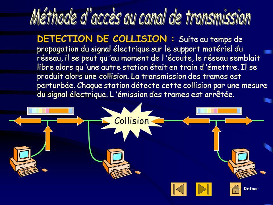 Retour DETECTION DE COLLISION : Suite au temps de propagation du signal électrique sur le support matériel du réseau, il se peut qu 'au moment de l 'écoute, le réseau semblait libre alors qu 'une autre station était en train d 'émettre.