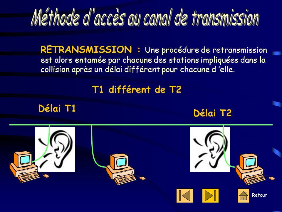 Retour RETRANSMISSION : Une procédure de retransmission est alors entamée par chacune des stations impliquées dans la collision après un délai différent pour chacune d 'elle.