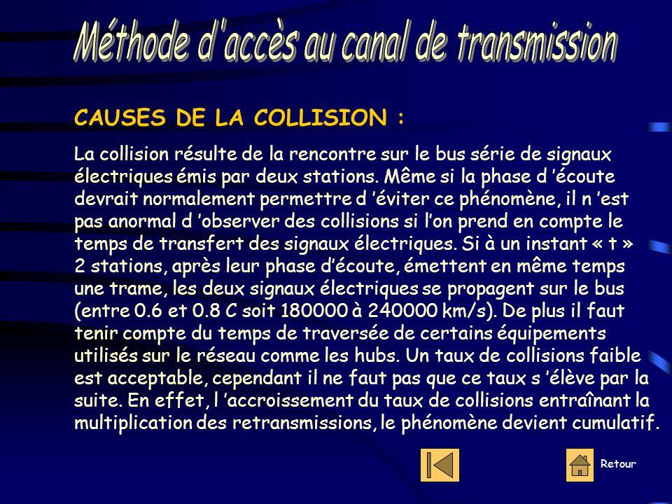 Retour CAUSES DE LA COLLISION : La collision résulte de la rencontre sur le bus série de signaux électriques émis par deux stations.