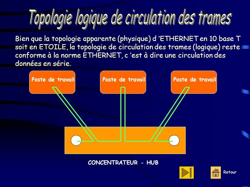 Retour Poste de travail CONCENTRATEUR - HUB Bien que la topologie apparente (physique) d 'ETHERNET en 10 base T soit en ETOILE, la topologie de circulation des trames (logique) reste conforme à la norme ETHERNET, c 'est à dire une circulation des données en série.