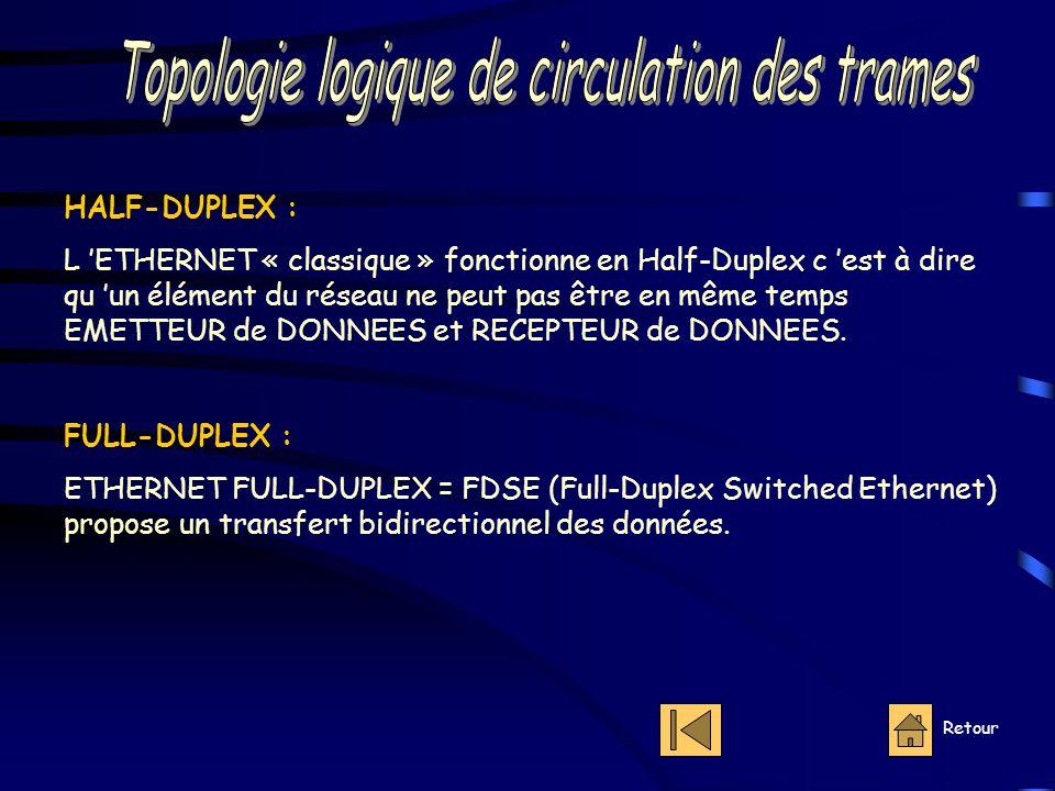 Retour HALF-DUPLEX : L 'ETHERNET « classique » fonctionne en Half-Duplex c 'est à dire qu 'un élément du réseau ne peut pas être en même temps EMETTEUR de DONNEES et RECEPTEUR de DONNEES.