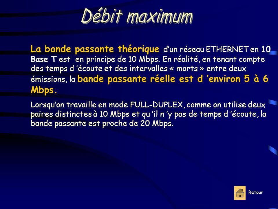 Retour La bande passante théorique d'un réseau ETHERNET en 10 Base T est en principe de 10 Mbps.