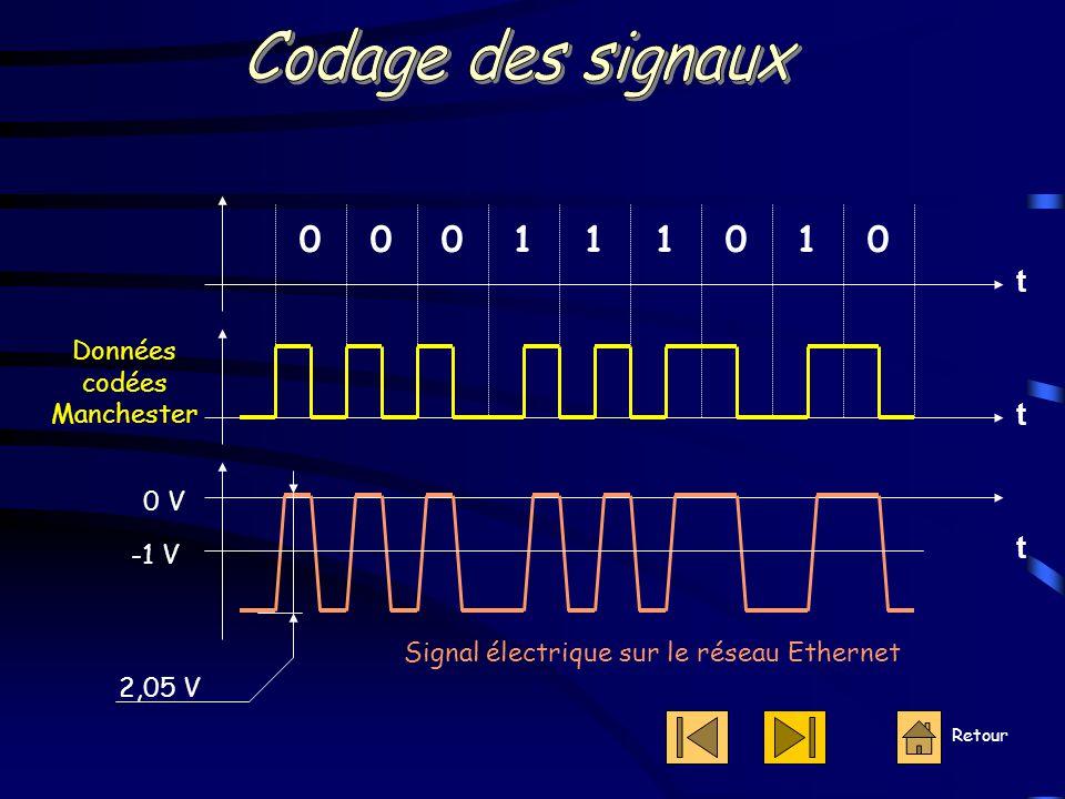 Retour Données codées Manchester 000111100 t t t Signal électrique sur le réseau Ethernet 0 V -1 V 2,05 V