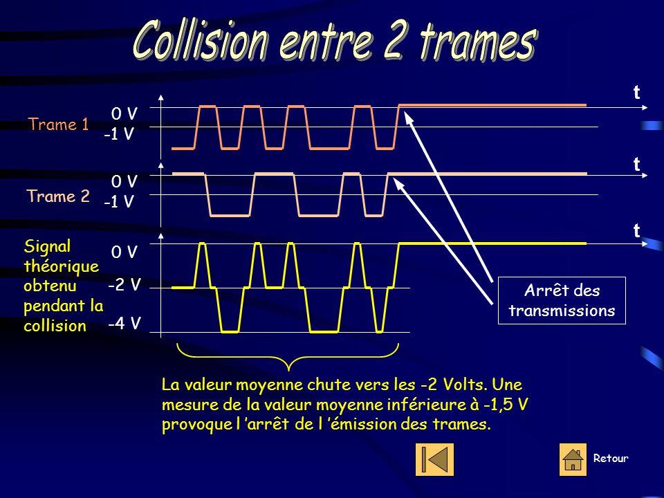 Retour 0 V -1 V 0 V -1 V 0 V -2 V -4 V Trame 1 Trame 2 Signal théorique obtenu pendant la collision La valeur moyenne chute vers les -2 Volts.