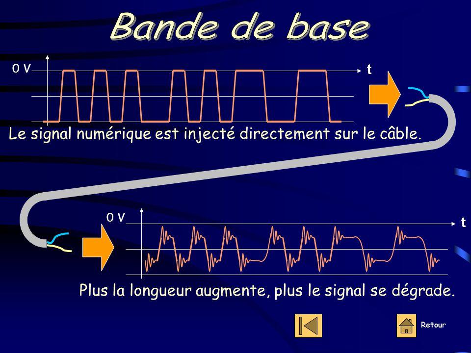 Retour 0 V t t Le signal numérique est injecté directement sur le câble.