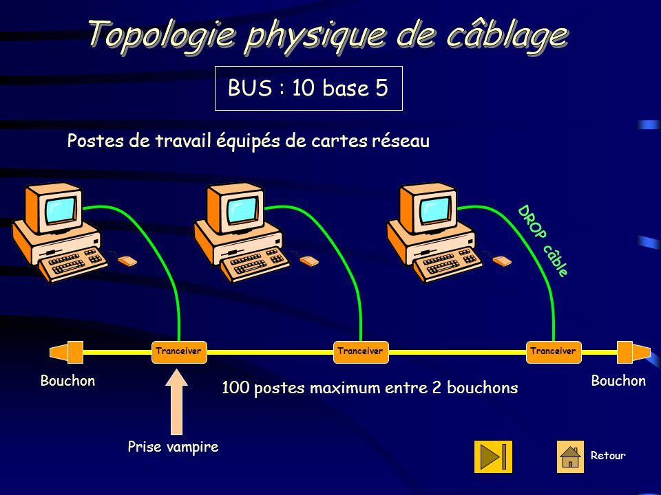 Retour Postes de travail équipés de cartes réseau Tranceiver Bouchon DROP câble BUS : 10 base 5 100 postes maximum entre 2 bouchons Prise vampire