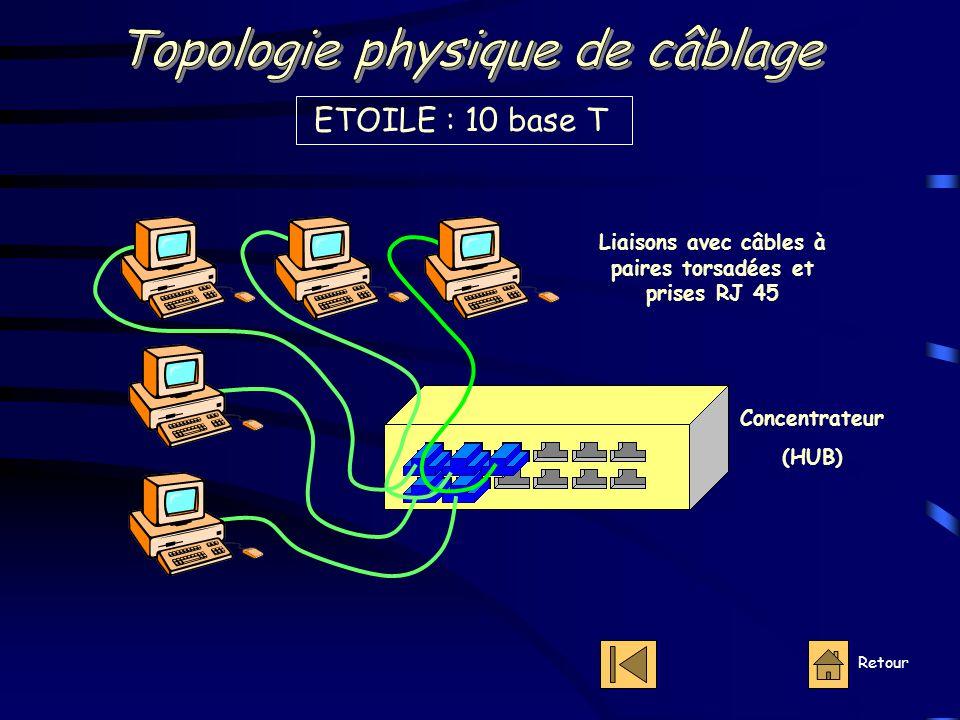 ETOILE : 10 base T Retour Concentrateur (HUB) Liaisons avec câbles à paires torsadées et prises RJ 45