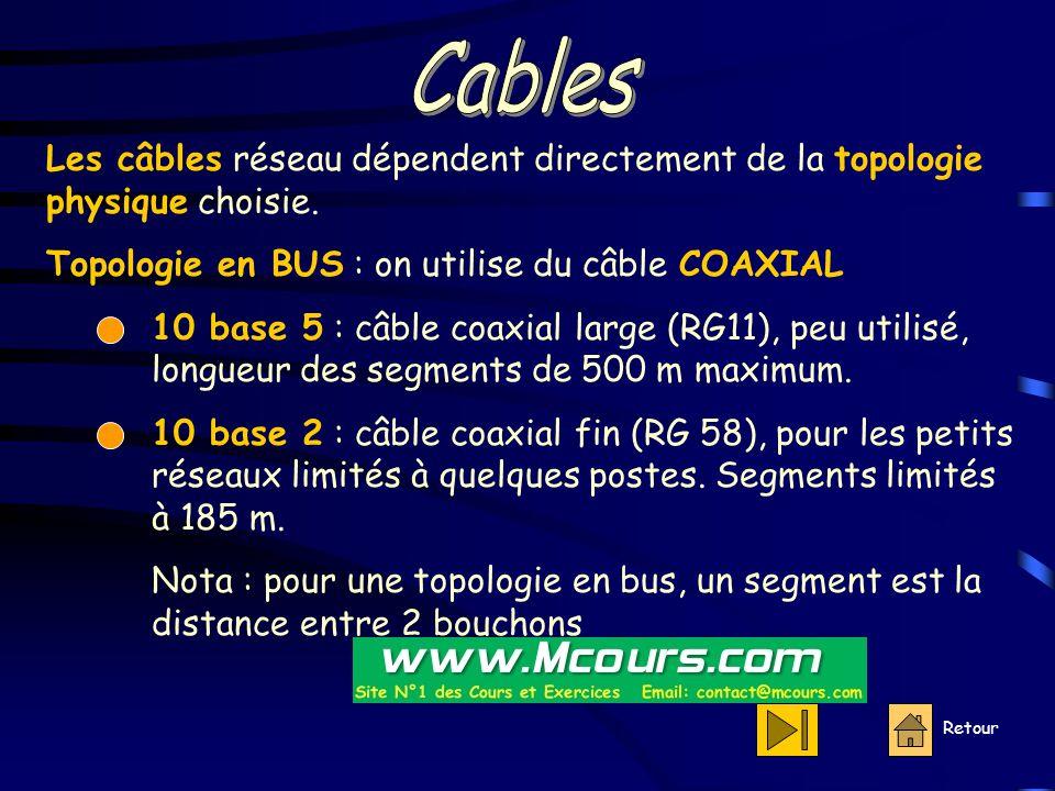 Retour Les câbles réseau dépendent directement de la topologie physique choisie.