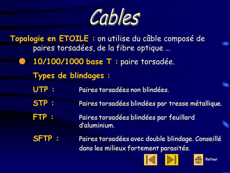 Topologie en ETOILE : on utilise du câble composé de paires torsadées, de la fibre optique … 10/100/1000 base T : paire torsadée.