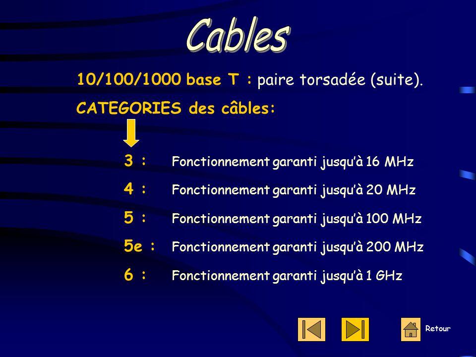 10/100/1000 base T : paire torsadée (suite).
