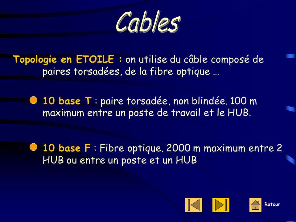 Topologie en ETOILE : on utilise du câble composé de paires torsadées, de la fibre optique … 10 base T : paire torsadée, non blindée.