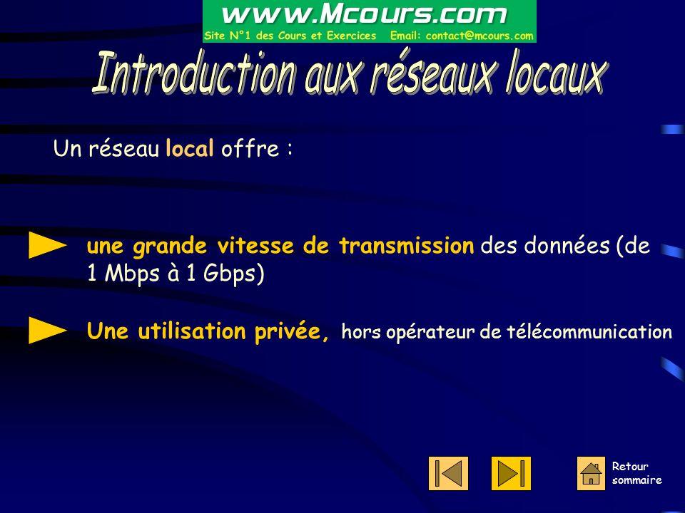 Retour sommaire Un réseau local offre : une grande vitesse de transmission des données (de 1 Mbps à 1 Gbps) Une utilisation privée, hors opérateur de télécommunication