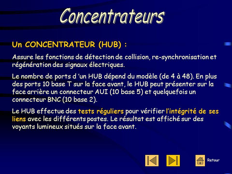 Retour Un CONCENTRATEUR (HUB) : Assure les fonctions de détection de collision, re-synchronisation et régénération des signaux électriques.