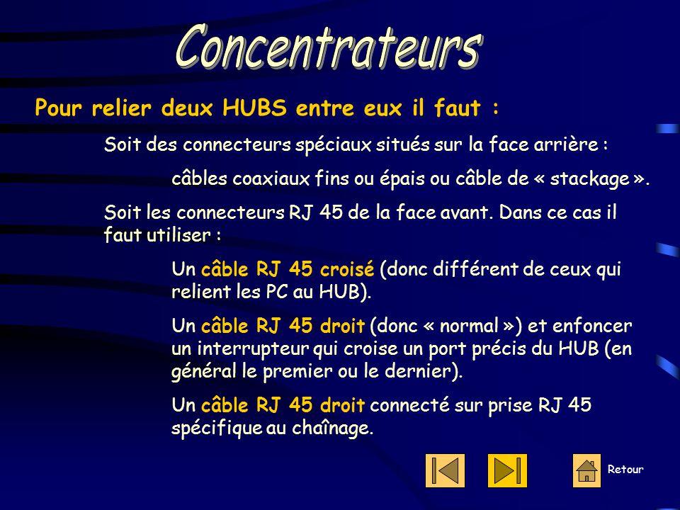 Retour Pour relier deux HUBS entre eux il faut : Soit des connecteurs spéciaux situés sur la face arrière : câbles coaxiaux fins ou épais ou câble de « stackage ».