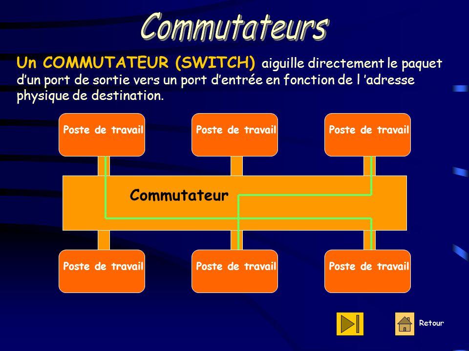 Retour Poste de travail Commutateur Un COMMUTATEUR (SWITCH) aiguille directement le paquet d'un port de sortie vers un port d'entrée en fonction de l 'adresse physique de destination.