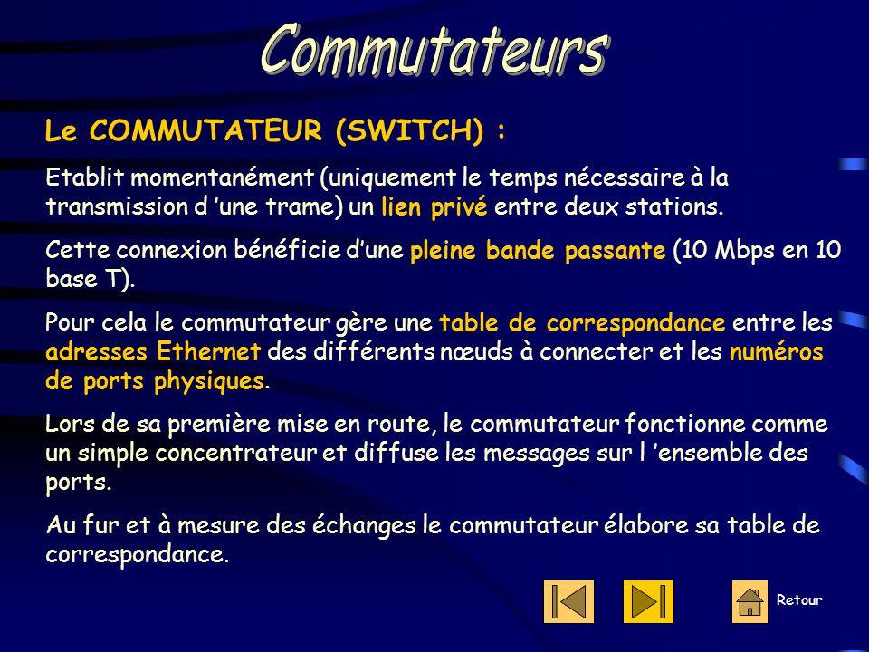 Retour Le COMMUTATEUR (SWITCH) : Etablit momentanément (uniquement le temps nécessaire à la transmission d 'une trame) un lien privé entre deux stations.