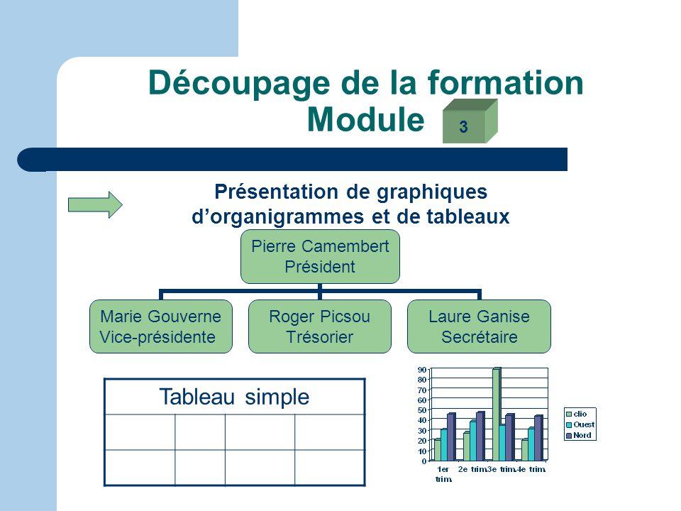 Découpage de la formation Module Les outils de conception des diapositives Le texte : Mise en page à partir des zones de texte. Alignement, orientatio