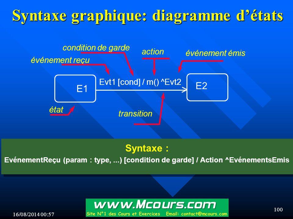 16/08/2014 00:59 100 Syntaxe graphique: diagramme d'états Evt1 [cond] / m() ^Evt2 E1 E2 état transition événement reçu événement émis action condition de garde Syntaxe : EvénementReçu (param : type,...) [condition de garde] / Action ^EvénementsEmis Syntaxe : EvénementReçu (param : type,...) [condition de garde] / Action ^EvénementsEmis