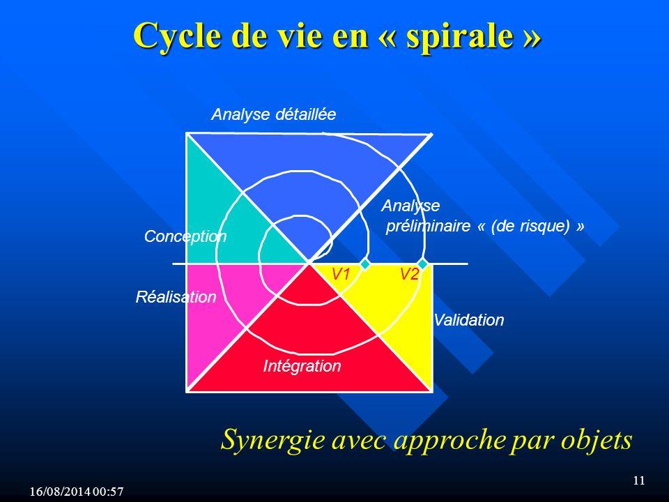16/08/2014 00:59 11 Cycle de vie en « spirale » Intégration Réalisation Conception Analyse détaillée Analyse préliminaire « (de risque) » V1V2 Validation Synergie avec approche par objets