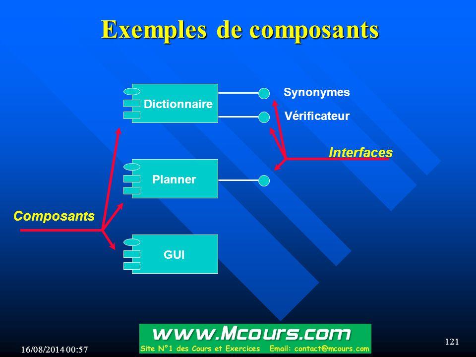 16/08/2014 00:59 121 Exemples de composants Dictionnaire PlannerGUI Vérificateur Synonymes Interfaces Composants
