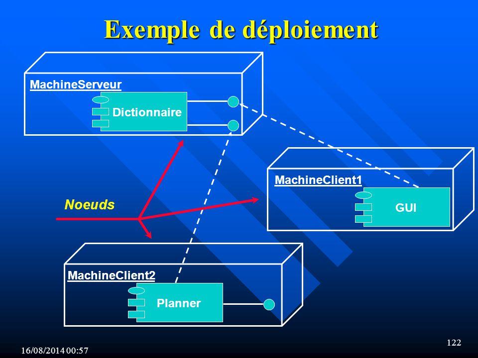 16/08/2014 00:59 122 Exemple de déploiement GUIDictionnairePlanner MachineServeur MachineClient1 MachineClient2 Noeuds