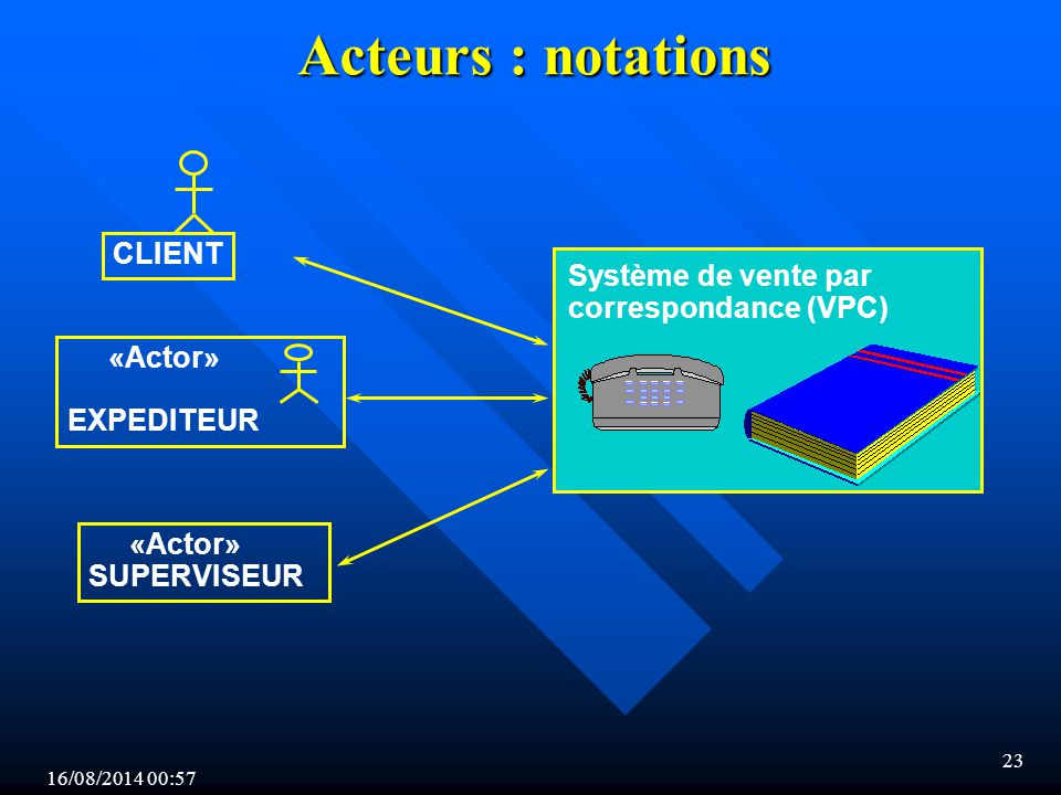 16/08/2014 00:59 23 Acteurs : notations «Actor» SUPERVISEUR CLIENT «Actor» EXPEDITEUR Système de vente par correspondance (VPC)