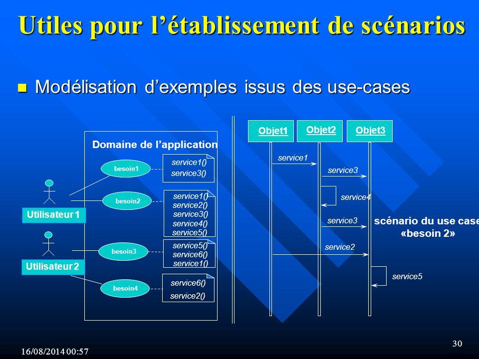 16/08/2014 00:59 30 Utiles pour l'établissement de scénarios n Modélisation d'exemples issus des use-cases Domaine de l'application Utilisateur 1 Utilisateur 2 besoin1 besoin2 besoin3 besoin4 service1() service3() service1() service2() service3() service5() service6() service1() service6() service2() Objet1 Objet2 Objet3 service1 service2 service3 service4 service5 service3 scénario du use case «besoin 2» service4() service5()