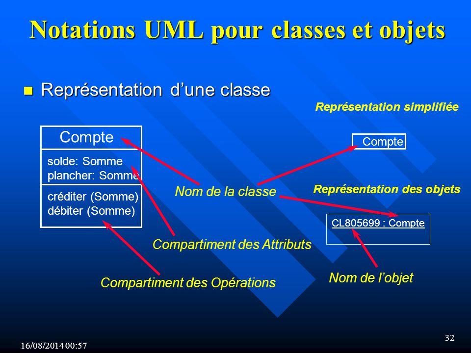 16/08/2014 00:59 32 Notations UML pour classes et objets n Représentation d'une classe CL805699 : Compte Représentation simplifiée Nom de la classe Compartiment des Attributs Compartiment des Opérations Compte solde: Somme plancher: Somme créditer (Somme) débiter (Somme) Représentation des objets Nom de l'objet