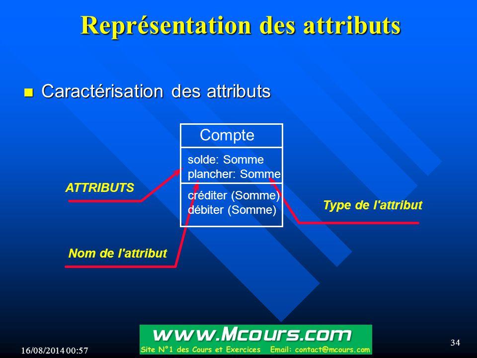 16/08/2014 00:59 34 Représentation des attributs n Caractérisation des attributs Nom de l attribut Type de l attribut ATTRIBUTS Compte solde: Somme plancher: Somme créditer (Somme) débiter (Somme)