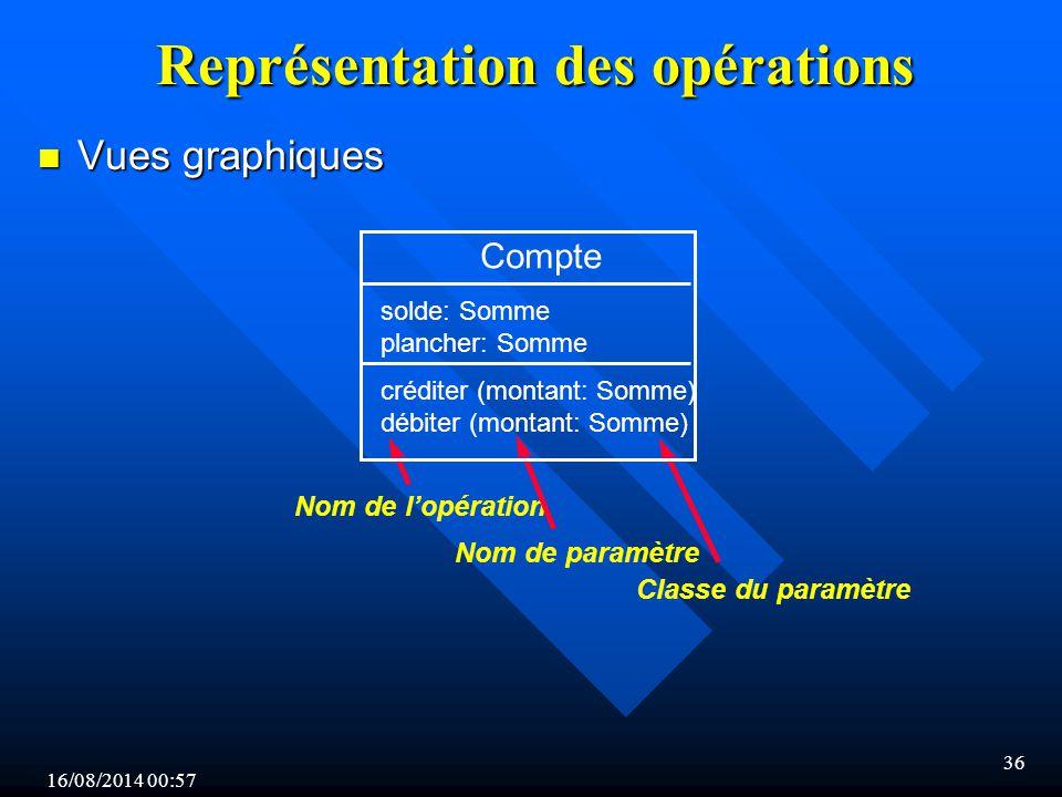 16/08/2014 00:59 36 Représentation des opérations n Vues graphiques Nom de l'opération Nom de paramètre Classe du paramètre Compte solde: Somme plancher: Somme créditer (montant: Somme) débiter (montant: Somme)