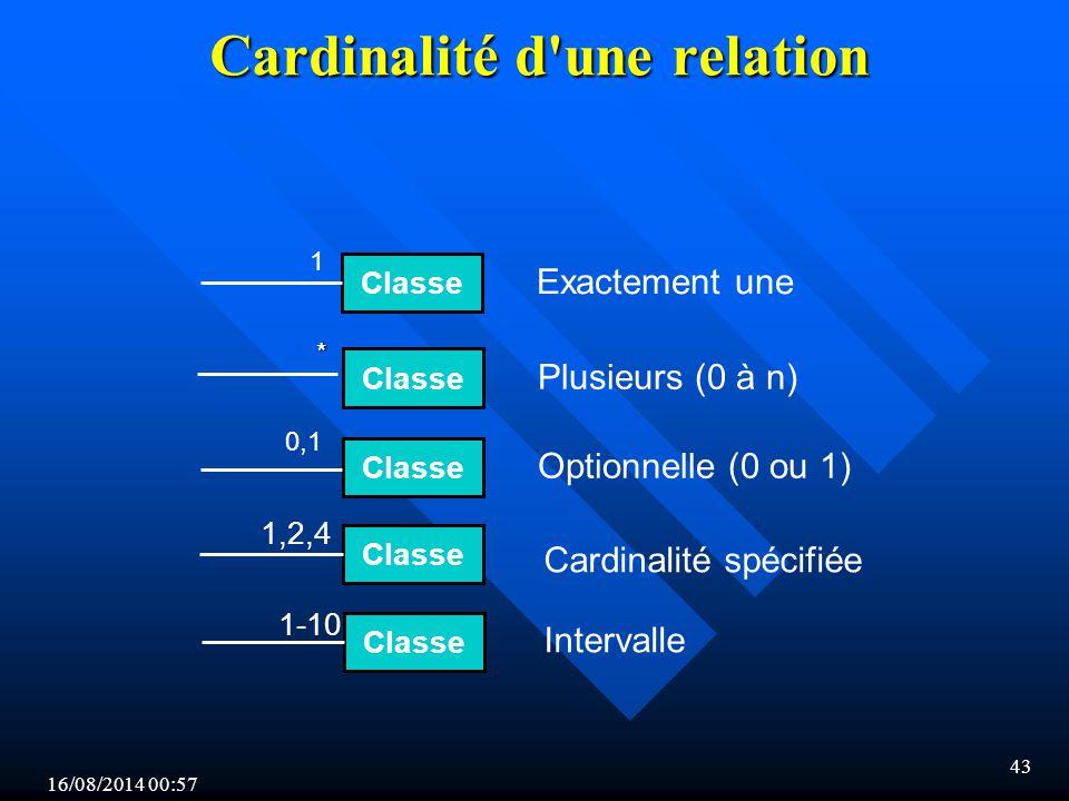16/08/2014 00:59 43 * Cardinalité d une relation Classe Exactement une Classe Plusieurs (0 à n) Classe Optionnelle (0 ou 1) Classe 1,2,4 Classe 1-10 0,1 1 Cardinalité spécifiée Intervalle
