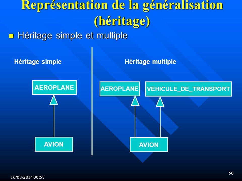 16/08/2014 00:59 50 Représentation de la généralisation (héritage) AVION Héritage simpleHéritage multiple AEROPLANE VEHICULE_DE_TRANSPORT AVION n Héritage simple et multiple