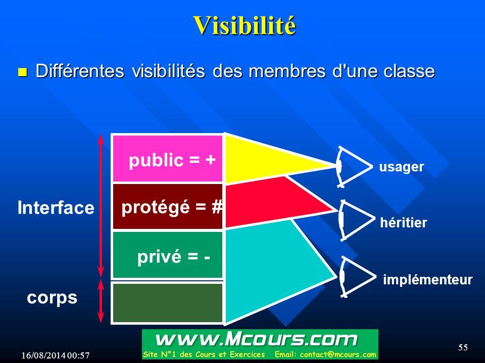 16/08/2014 00:59 55 Visibilité n Différentes visibilités des membres d une classe Interface corps implémenteur usager héritier privé = - protégé = # public = +