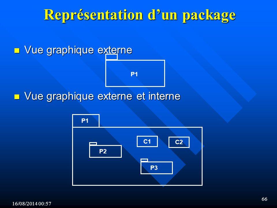 16/08/2014 00:59 66 Représentation d'un package n Vue graphique externe n Vue graphique externe n Vue graphique externe et interne n Vue graphique externe et interne P1 P2 P3 C1 C2 P1