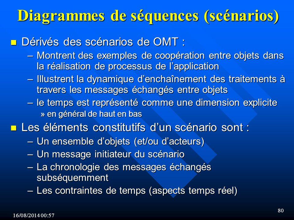 16/08/2014 00:59 80 Diagrammes de séquences (scénarios) n Dérivés des scénarios de OMT : –Montrent des exemples de coopération entre objets dans la réalisation de processus de l'application –Illustrent la dynamique d'enchaînement des traitements à travers les messages échangés entre objets –le temps est représenté comme une dimension explicite »en général de haut en bas n Les éléments constitutifs d'un scénario sont : –Un ensemble d'objets (et/ou d'acteurs) –Un message initiateur du scénario –La chronologie des messages échangés subséquemment –Les contraintes de temps (aspects temps réel)