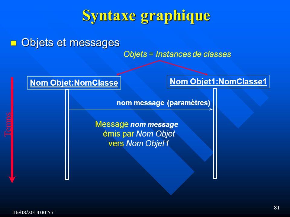 16/08/2014 00:59 81 Syntaxe graphique n Objets et messages Nom Objet1:NomClasse1 Nom Objet:NomClasse Objets = Instances de classes nom message (paramè