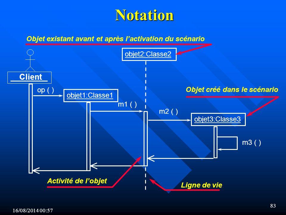 16/08/2014 00:59 83 Notation objet1:Classe1 objet2:Classe2 objet3:Classe3 Client op ( ) m1 ( ) m2 ( ) m3 ( ) Objet créé dans le scénario Activité de l'objet Objet existant avant et après l'activation du scénario Ligne de vie