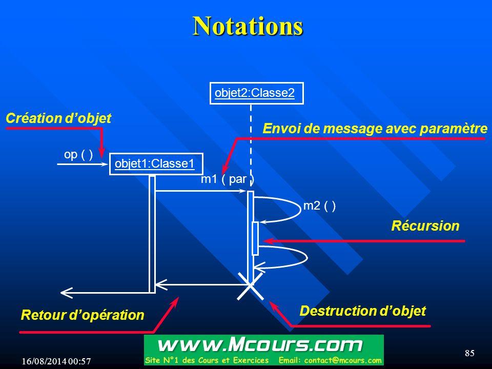 16/08/2014 00:59 85 Notations objet1:Classe1 op ( ) objet2:Classe2 m1 ( par ) Création d'objet Destruction d'objet Retour d'opération Envoi de message avec paramètre m2 ( ) Récursion