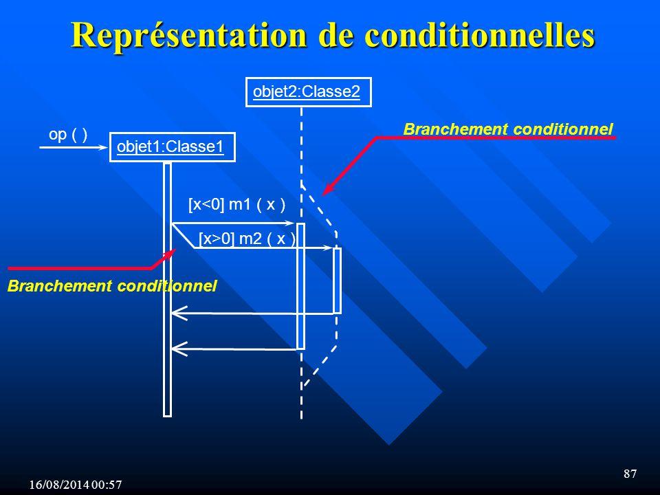 16/08/2014 00:59 87 Représentation de conditionnelles objet1:Classe1 op ( ) objet2:Classe2 [x<0] m1 ( x ) [x>0] m2 ( x ) Branchement conditionnel