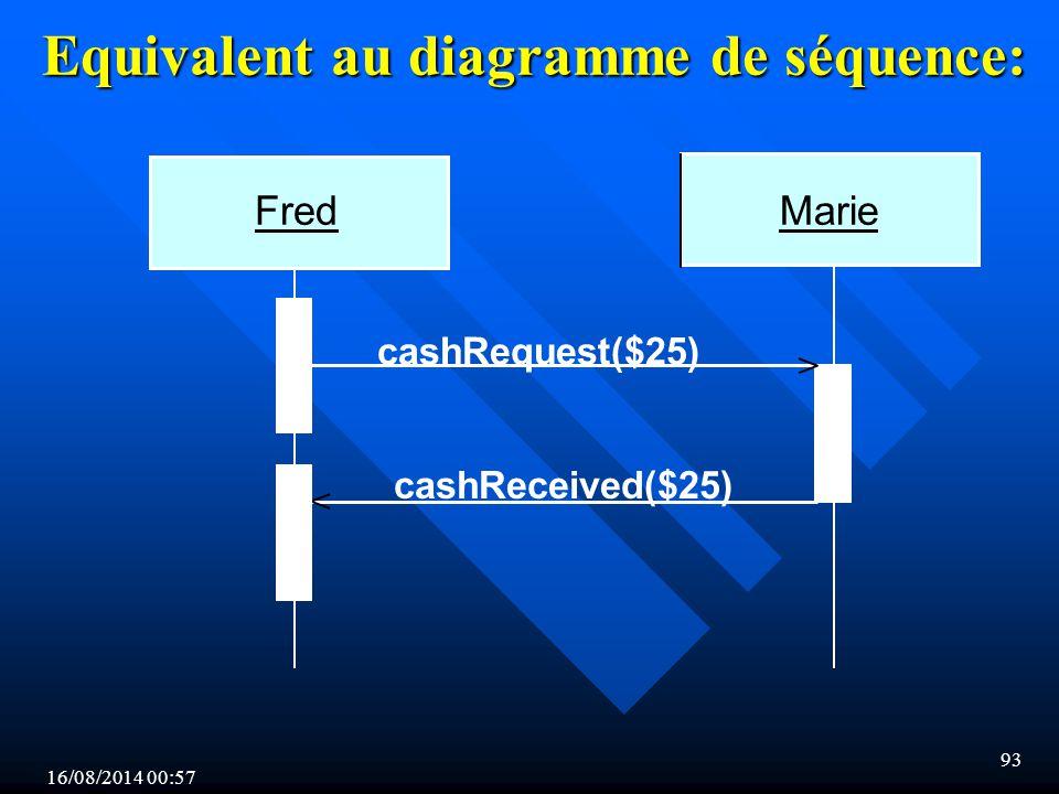 16/08/2014 00:59 93 Equivalent au diagramme de séquence: cashRequest($25) cashReceived($25) MarieFred