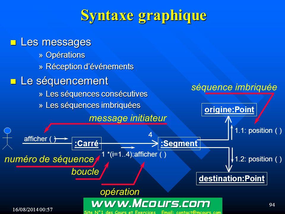 16/08/2014 00:59 94 Syntaxe graphique n Les messages »Opérations »Réception d'événements n Le séquencement »Les séquences consécutives »Les séquences imbriquées :Segment :Carré afficher ( ) 4 origine:Point 1 *(i=1..4):afficher ( ) destination:Point 1.1: position ( ) 1.2: position ( ) séquence imbriquée message initiateur numéro de séquence opération boucle