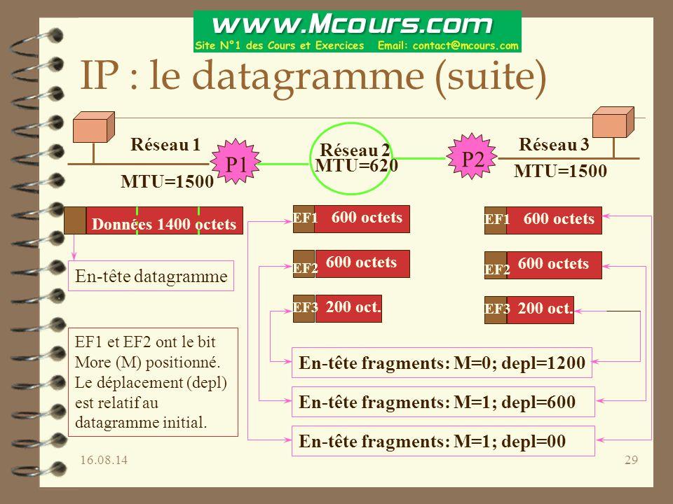 16.08.1429 IP : le datagramme (suite) Réseau 1 Réseau 2 Réseau 3 MTU=1500 MTU=620 P1 P2 En-tête datagramme Données 1400 octets EF1 EF2 EF3 600 octets 200 oct.