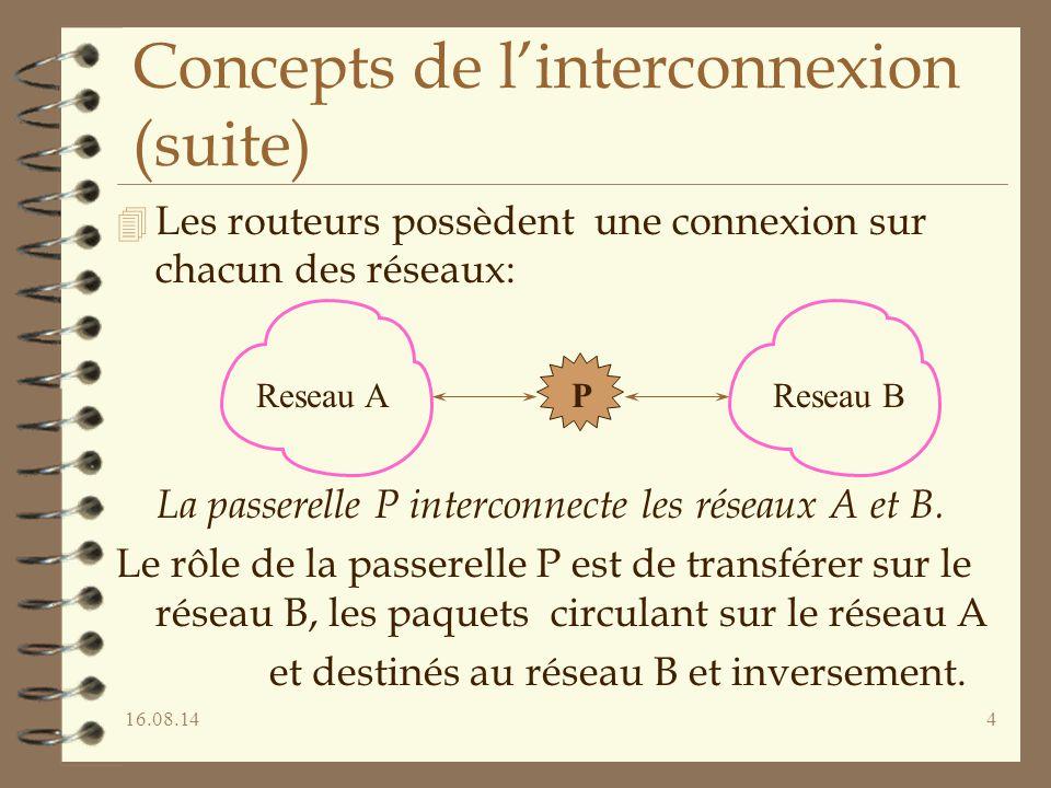 16.08.144 Concepts de l'interconnexion (suite) 4 Les routeurs possèdent une connexion sur chacun des réseaux: La passerelle P interconnecte les réseaux A et B.